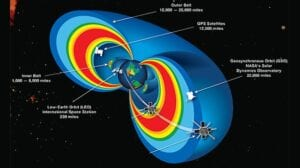 Physicists Plan to Wipe out Earth's Van Allen Belts with Radio Waves